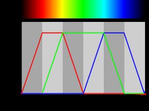Arduino - cycling through colours of the rainbow - Academe